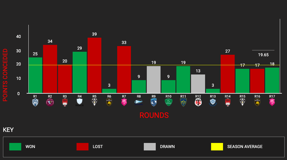 stats_points-concedes